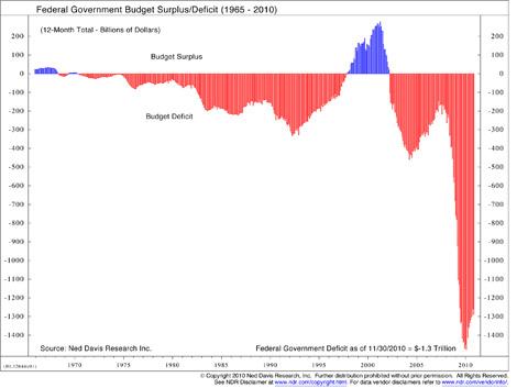 Federal Deficit Report
