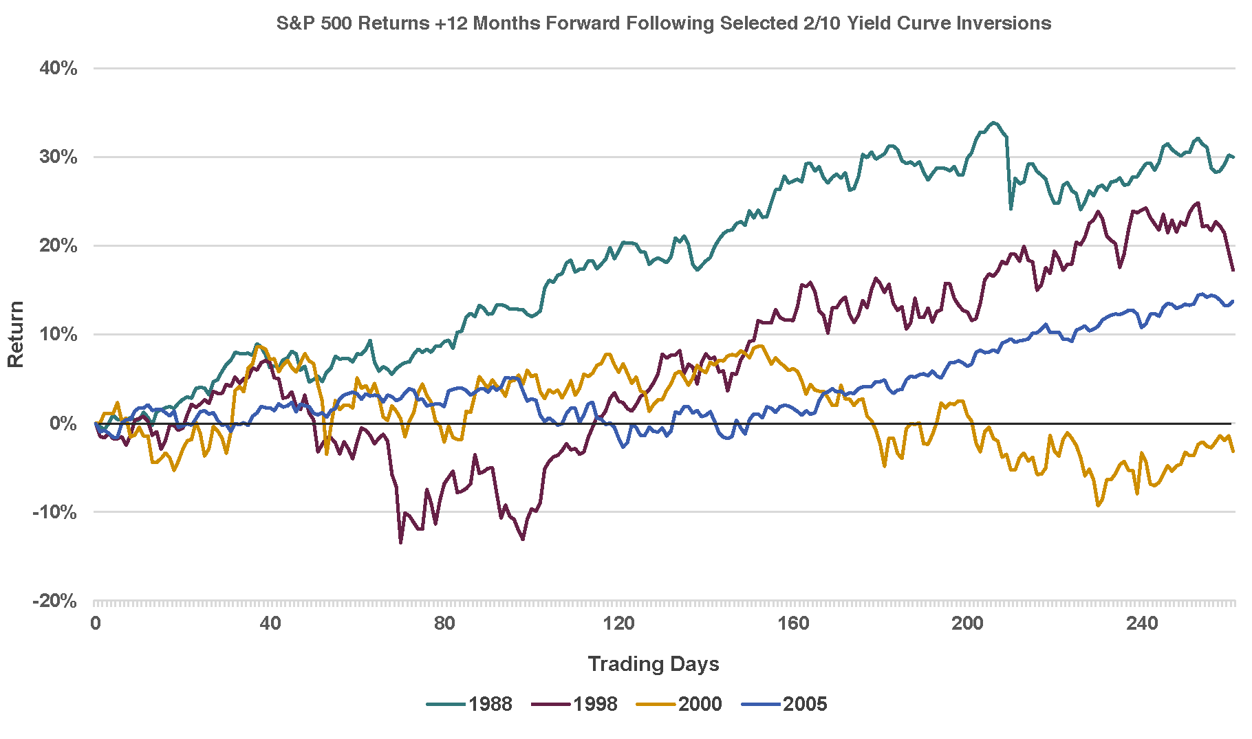 Recession and Inversion Curve